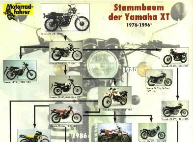 Stammbaum der Yamaha XT 1976-1996